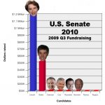 2010 Senate Money Race: Who Can We Send To the Deadpool?