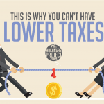 This is Why You Can't Have Lower Taxes